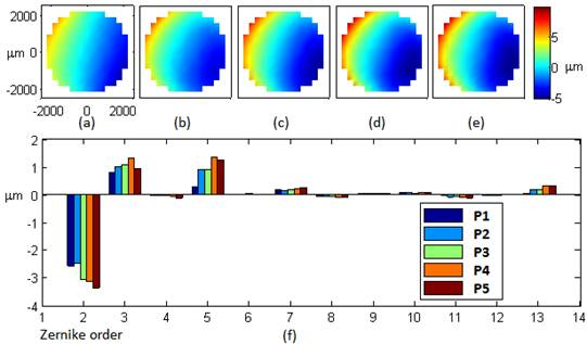 demonstration of video rate coherence gated wavefront measurements